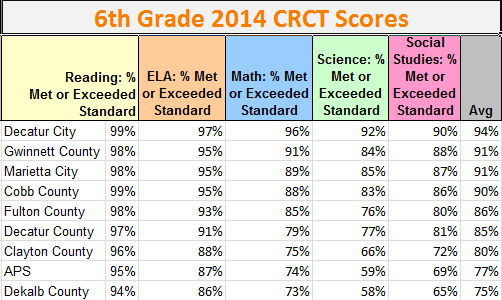 6th Grade CRCT