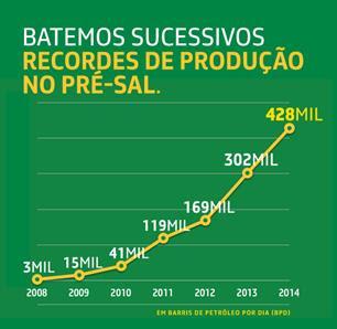 http://www.ocafezinho.com/wp-content/uploads/2014/04/recordes-presal.jpg