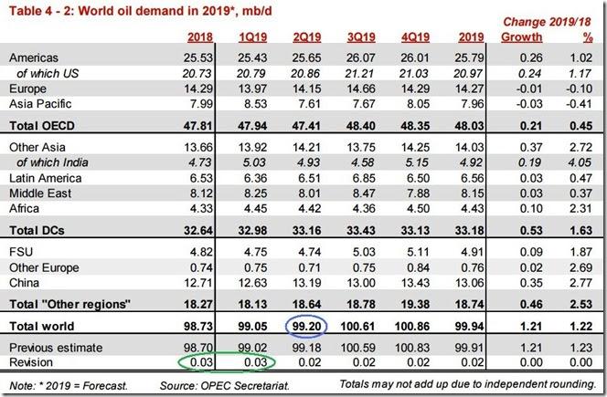 April 2019 OPEC report global oil demand