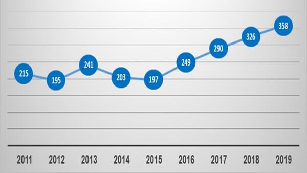 ISRAELE, il 2019 segna il record degli ultimi 20 anni del turismo dallItalia verso Israele