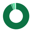 Chart: Average Storage Drive Use