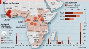 ebola oil