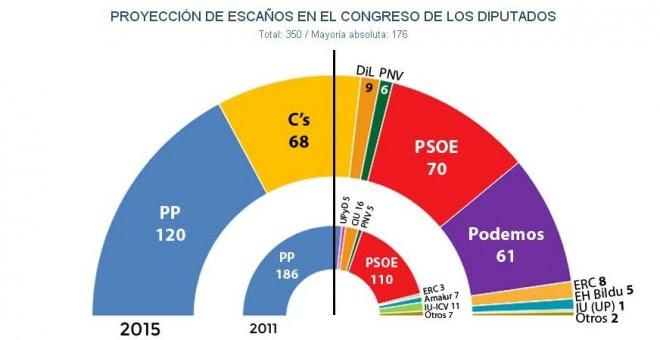 Proyección de escaños en el Congreso de los diputados (14-12-15)