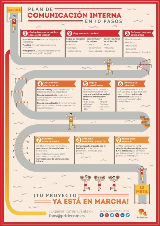 Plan de comunicación interna en 10 pasos