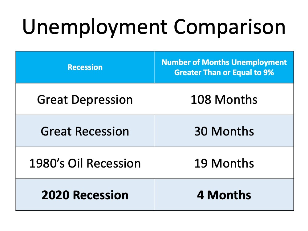 Is the Economic Recovery Beating All Projections? | MyKCM