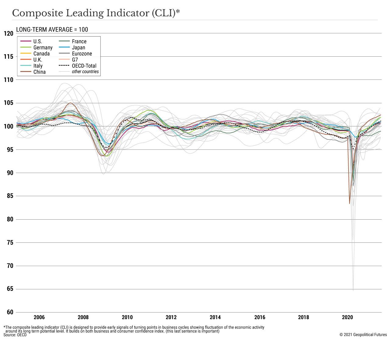 Indicatore di anticipo composito (CLI)
