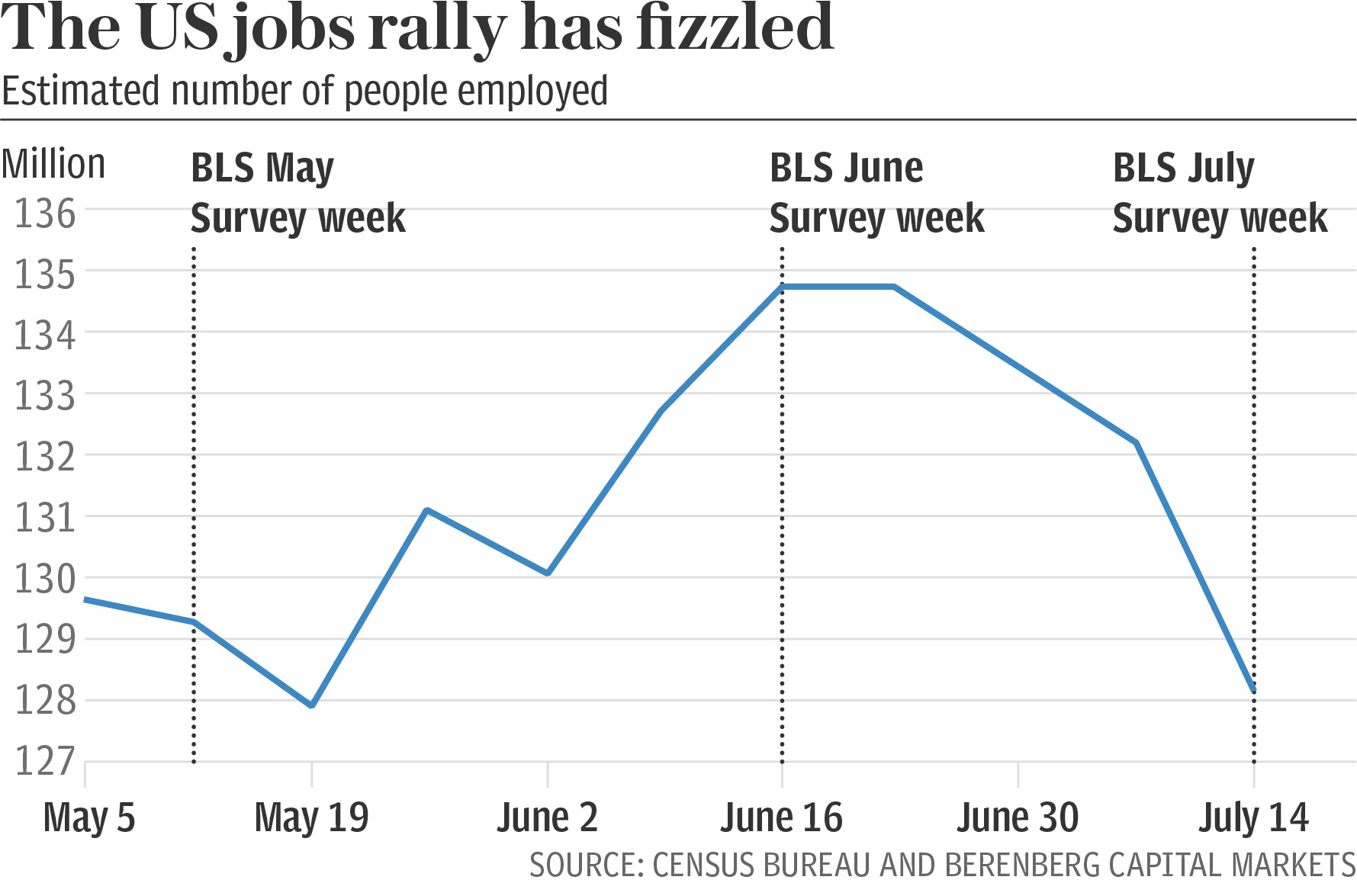 US jobs market