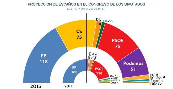 Proyección de escaños para el 20D estimada por JM&A a fecha 5 de diciembre, tras el último CIS preelectoral.