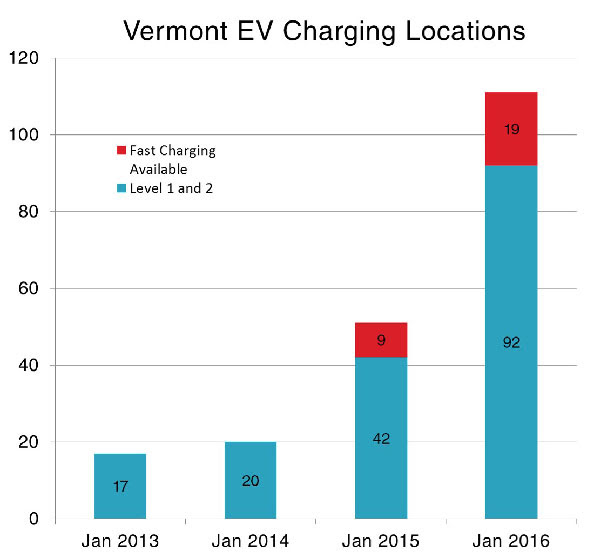 vermont ev charging locations graph
