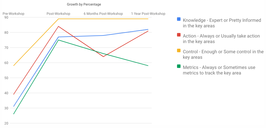Chart; Growth before and after the On-Ramp Creative Career Accelerator