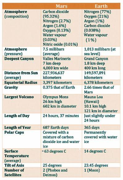 Mars Earth Comparision