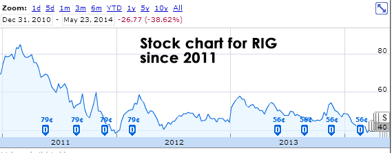 RIG Stock Chart During Years of Low FCF/Short Term Debt