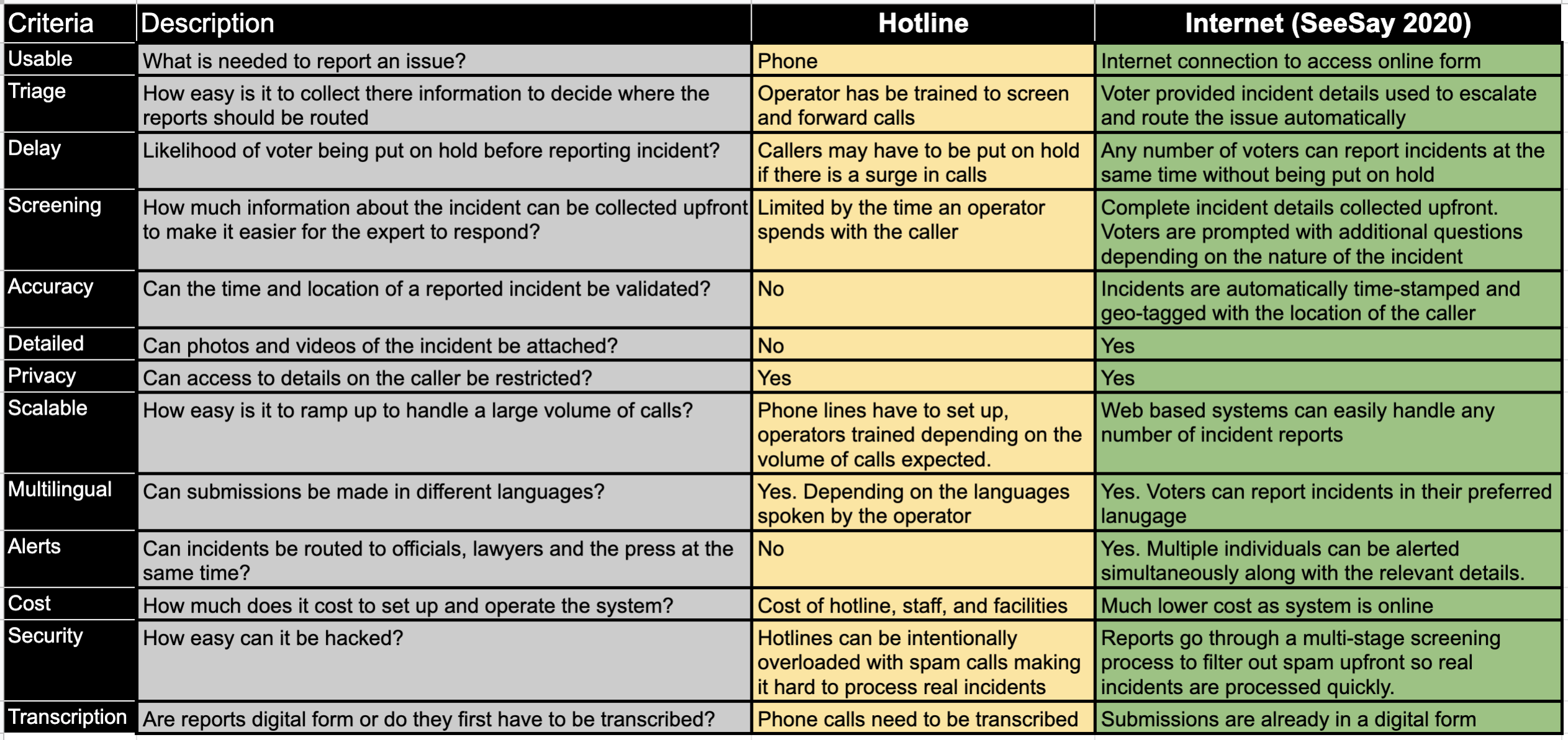 Comparison of different approaches used for reporting issues of voter suppression.
