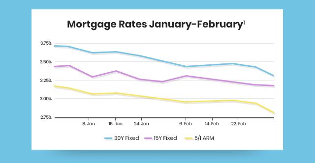 Mortgage Rates January-February Head Down[1]