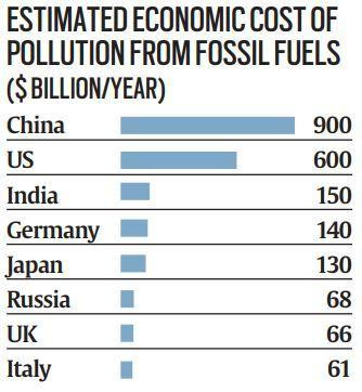 Image result for global cost of air pollution