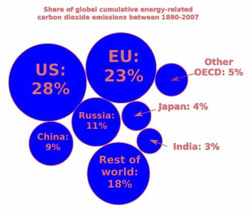 World sharing of gas emiissions