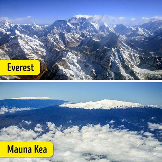 Everest không phải là đỉnh núi cao nhất thế giới