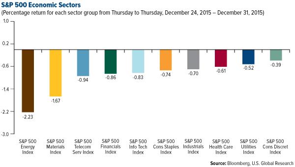 S&P 500 Economic Sectors