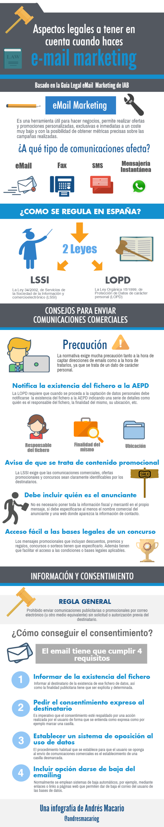 Aspectos legales email marketing- Infografia Andres Macario