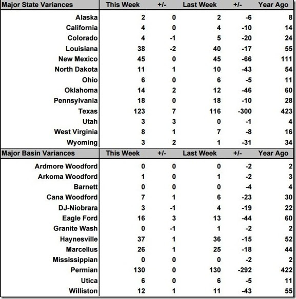October 16 2020 rig count summary