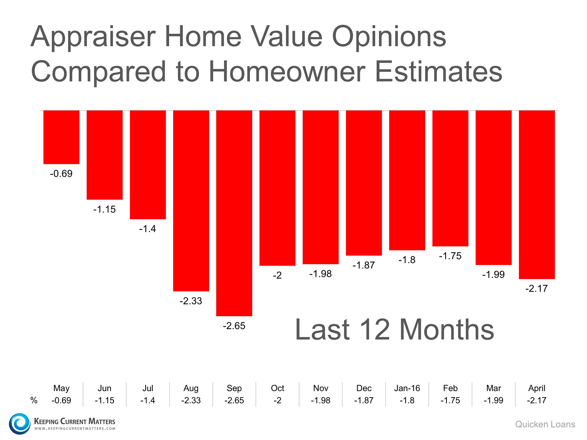 Home Prices Are Up...but there is a Challenge | Keeping Current Matters