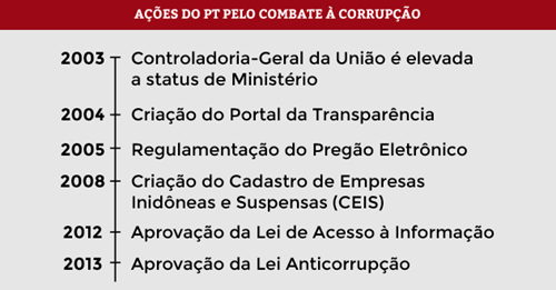 PT_acoes-do-pt-combate-a-corrupacao
