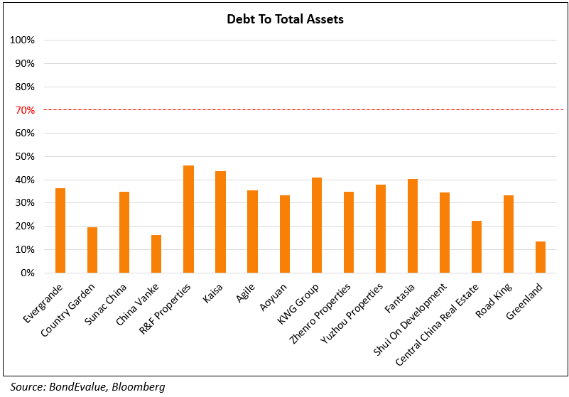 debt to total assets