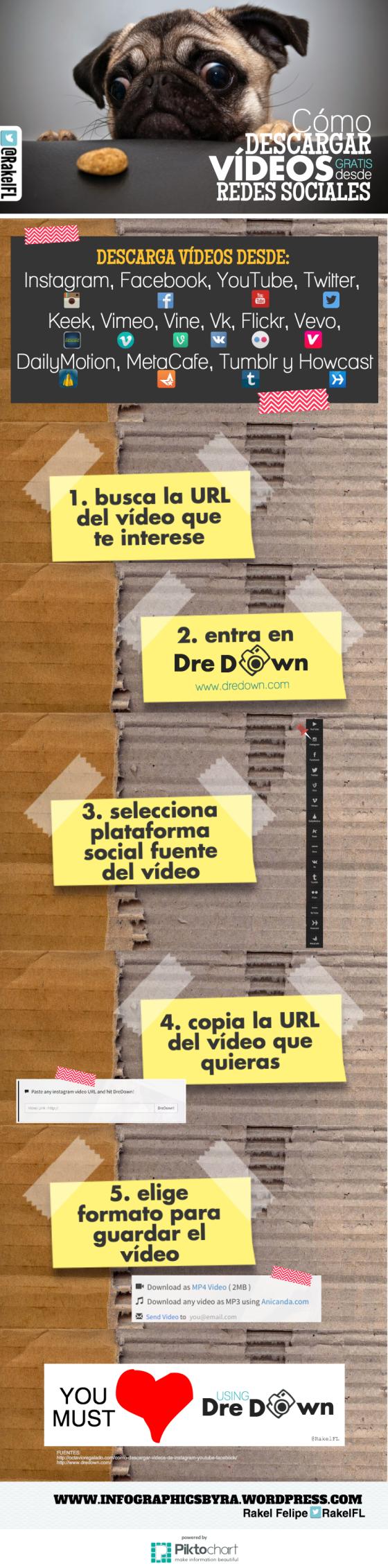 Cómo descargar vídeos gratis desde Redes Sociales
