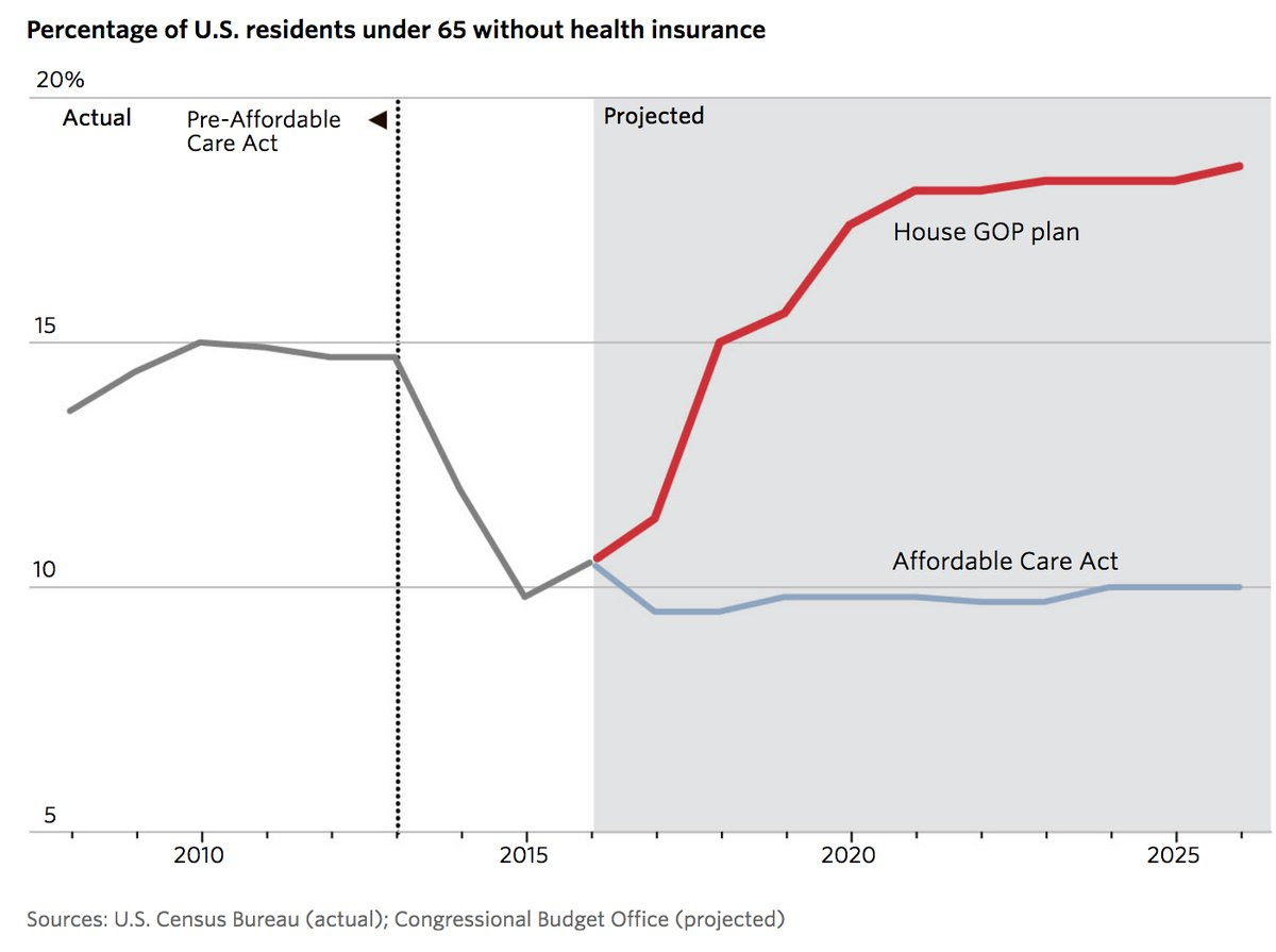 % of Americans uninsured