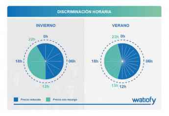 Gráfico explicativo de la discriminación horaria en los horarios de invierno y verano.