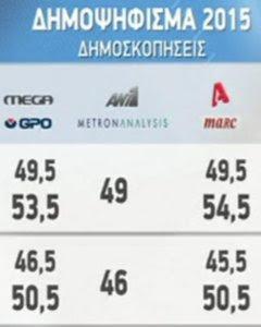 Las encuestas telefónicas de cuatro cadenas de televisión coinciden en que los electores griegos han rechazado las imposiciones del Eurogrupo