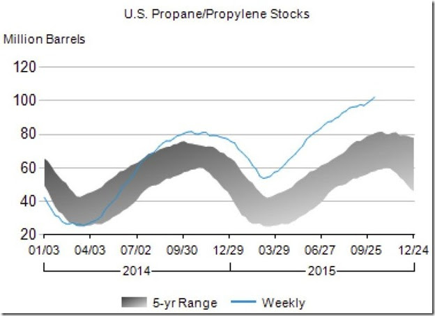 October 2015 propane propylene stocks as of Oct 9