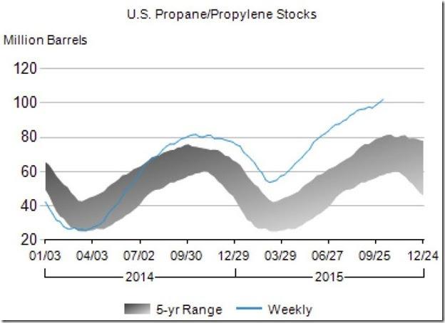 October 2015 propane propylene stocks as of Oct 9