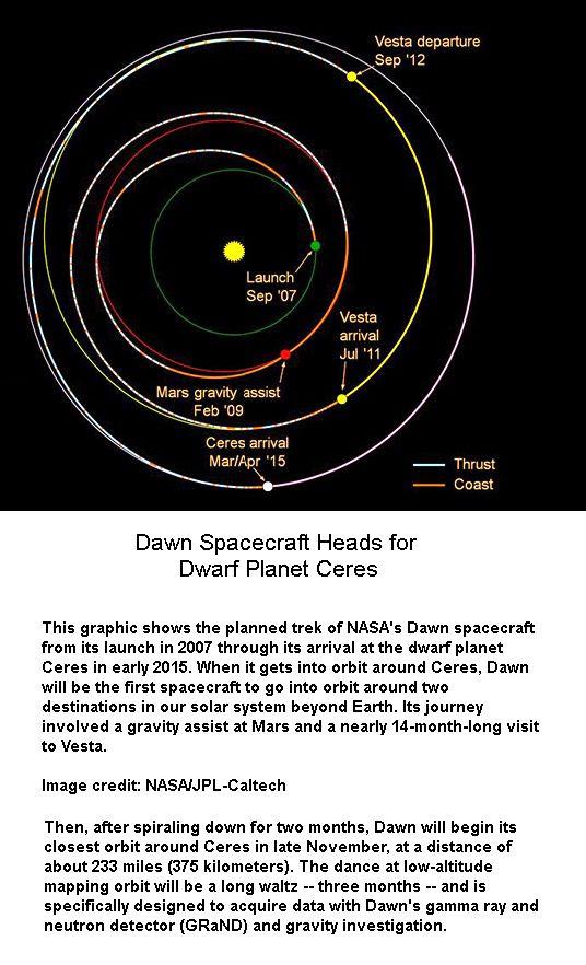 Dawn Orbit around Ceres -1