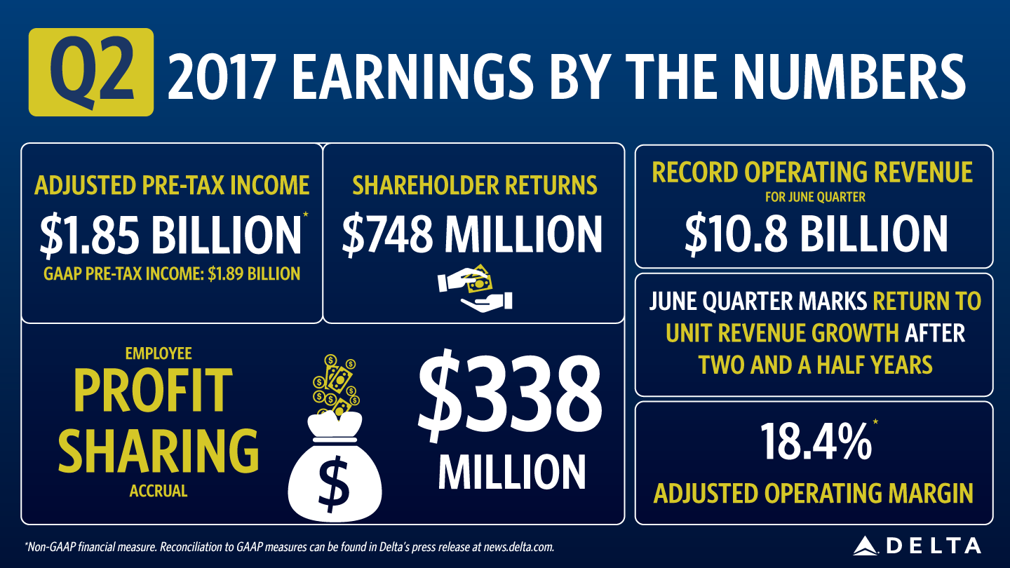 Q2 2017 Earnings by the numbers