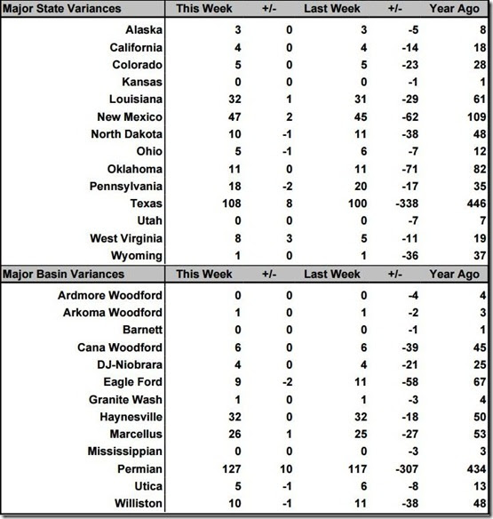 August 21 2020 rig count summary