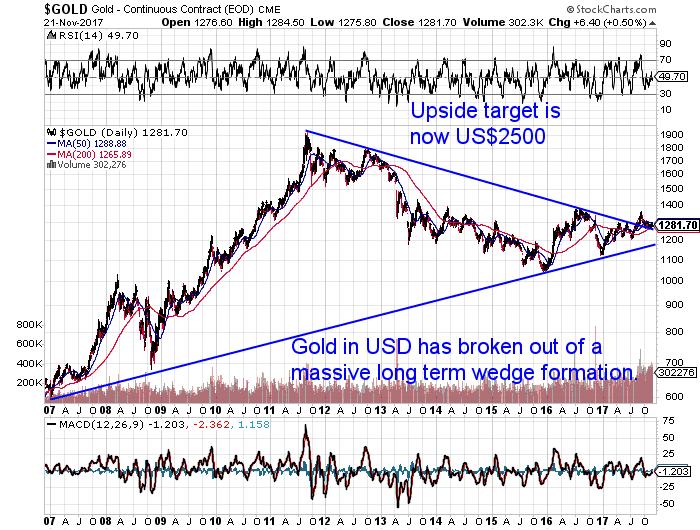 US Dollar Gold Chart