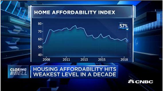 Housing Affordablity CNBC