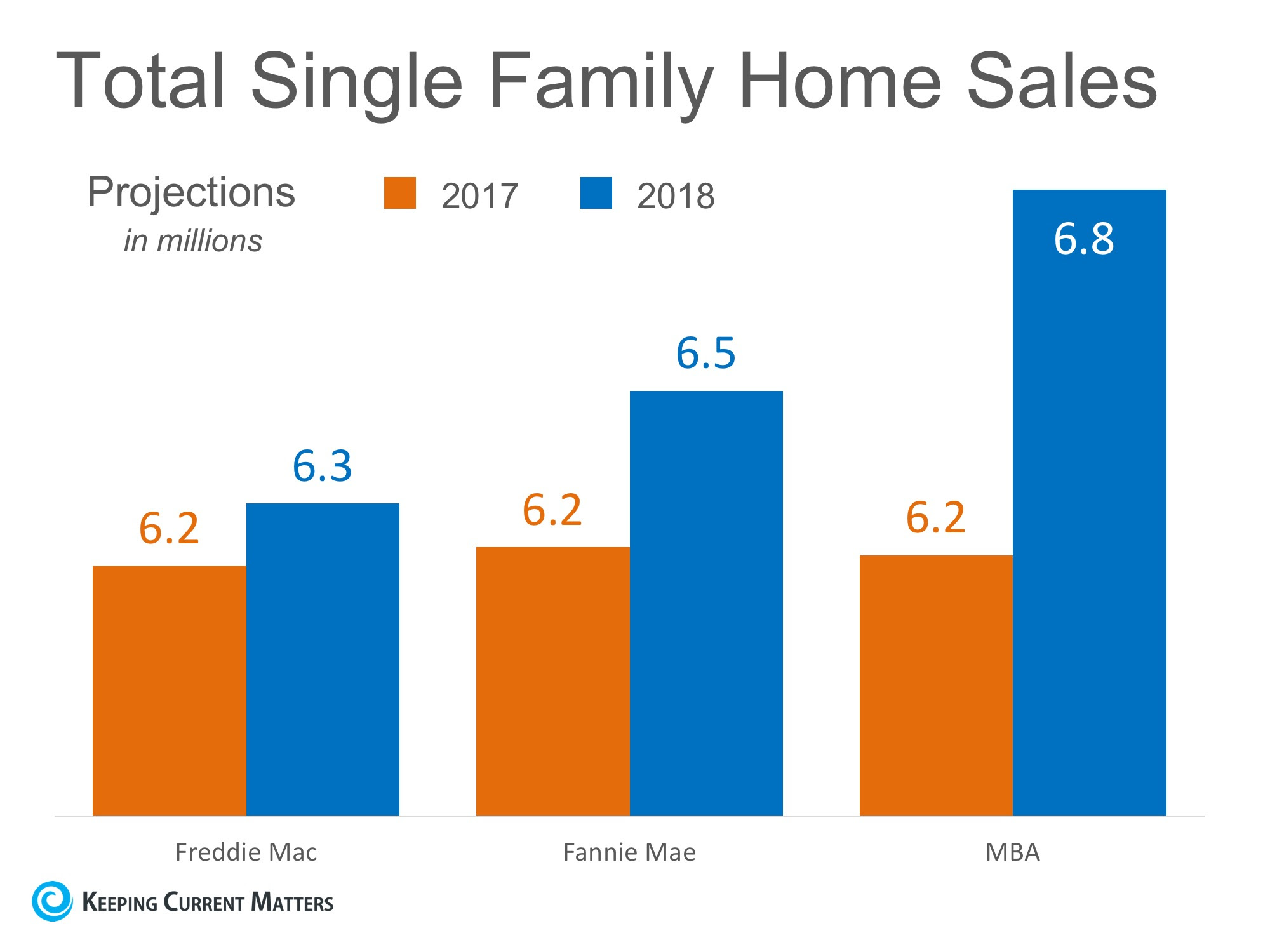 Home Sales Expected to Increase Nicely in 2018 | Keeping Current Matters