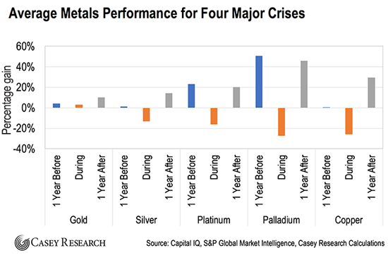 Average Metals Performance for Four Major Crises