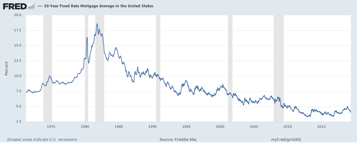 30-year fixed rate mortgage average in the United States from 1971 till May 2019
