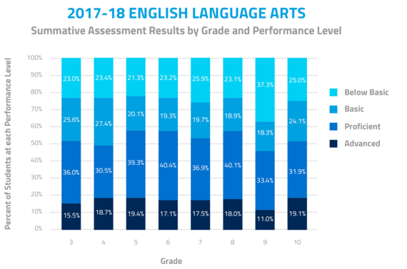 2017-18 English Language Arts. Summative Assessment Results by Grade and Performance Level. In Grade 3, 15.5% were advanced, 36% were proficient, 25.6% were basic, and 23% were below basic. In Grade 4, 18.7% were advanced, 30.5% were proficient, 27.4% were basic, and 23.4% were below basic.