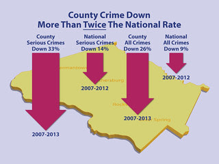 County Crime Down More Than Twice The National Rate
