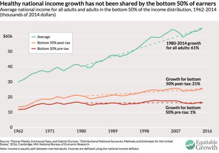 renda para o crescimento