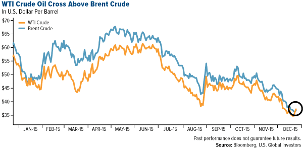 WTI Crude Oil Cross Above Brent Crude