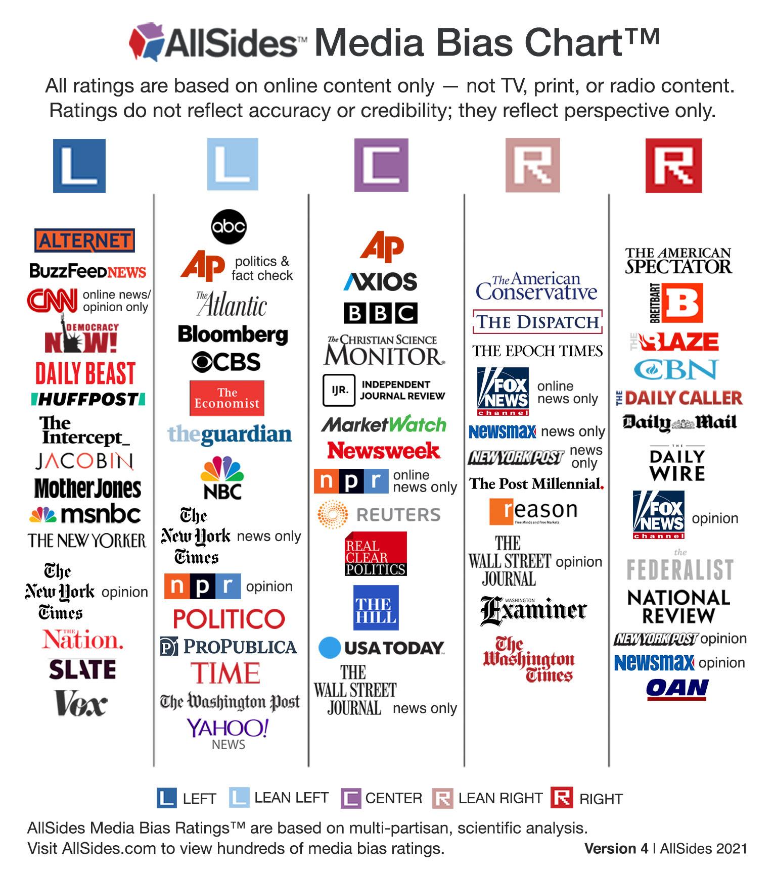 AllSides Media Bias Chart™, Version 4
