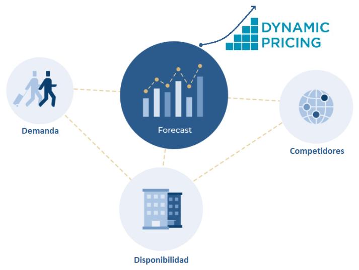 Ilustración 4 Los 4 pilares fundamentales de los precios dinámicos - CESAE