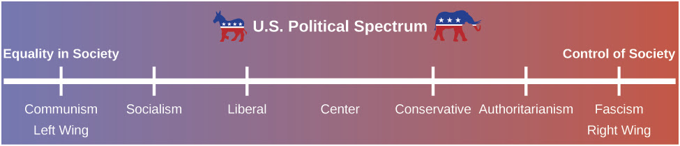 wrong spectrum