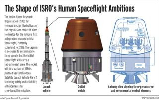 Designs for India's First Manned Spaceship Revealed