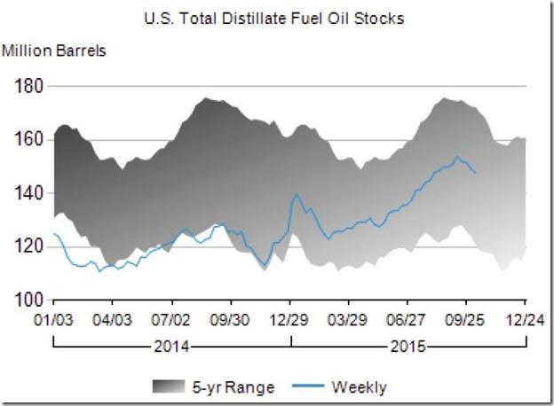 October 2015 distillate stocks as of Oct 9